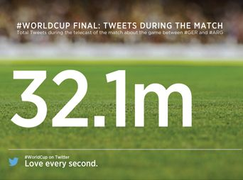 Los números de la final del mundial en internet